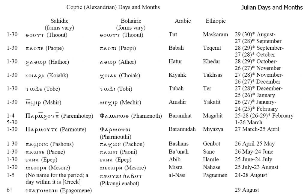 Comparison of Coptic and Julian Calendars