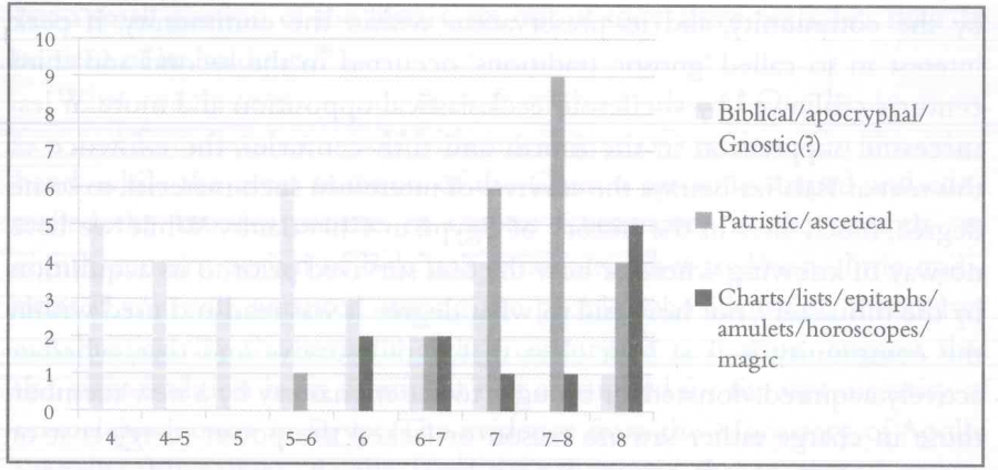 Fig. 5.2. Number of texts from Bala'iza by subject and century: graph